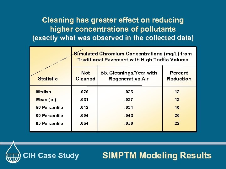 Cleaning has greater effect on reducing higher concentrations of pollutants (exactly what was observed