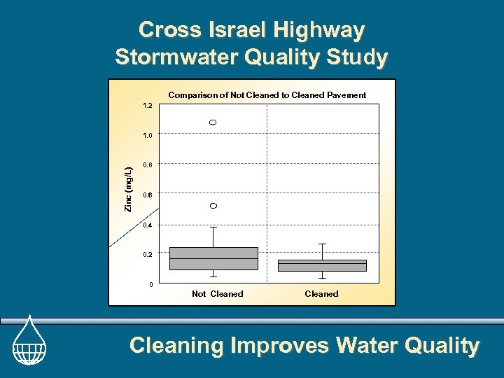 Cross Israel Highway Stormwater Quality Study Comparison of Not Cleaned to Cleaned Pavement 1.