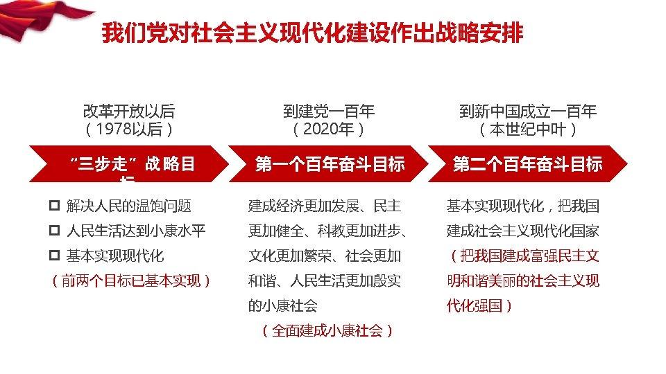 """我们党对社会主义现代化建设作出战略安排 改革开放以后 (1978以后) 到建党一百年 (2020年) 到新中国成立一百年 (本世纪中叶) """"三步走""""战 略目 标 第一个百年奋斗目标 第二个百年奋斗目标 p 解决人民的温饱问题"""