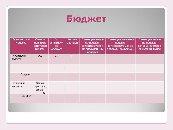 Бюджет Должность в проекте Оплата при 100% занятости в месяц % занятости по проекту