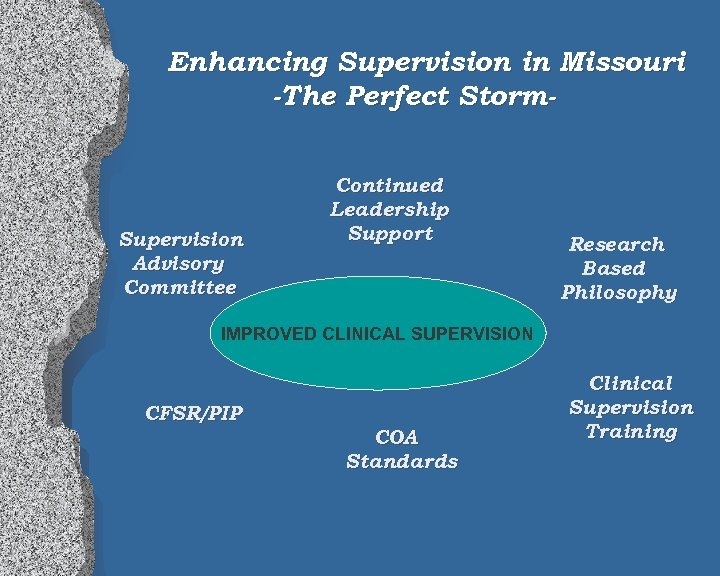 Enhancing Supervision in Missouri -The Perfect Storm- Supervision Advisory Committee Continued Leadership Support Research