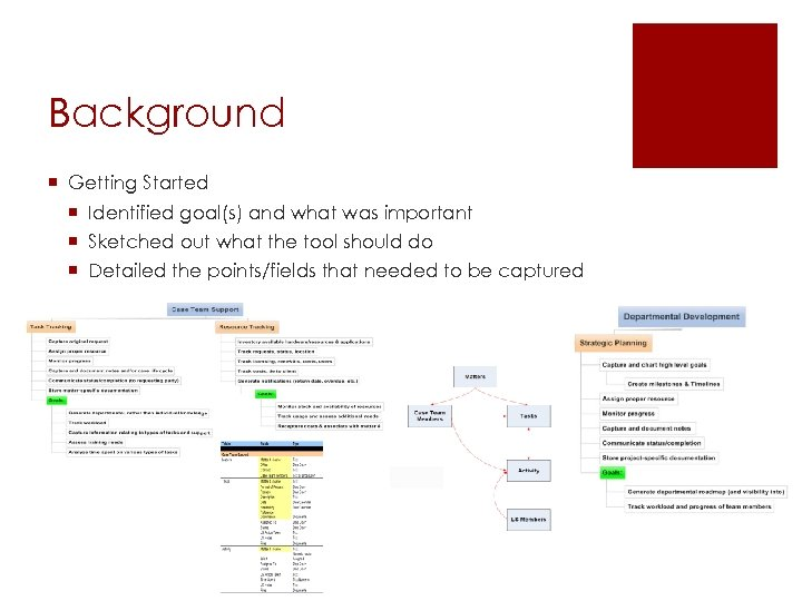 Background ¡ Getting Started ¡ Identified goal(s) and what was important ¡ Sketched out