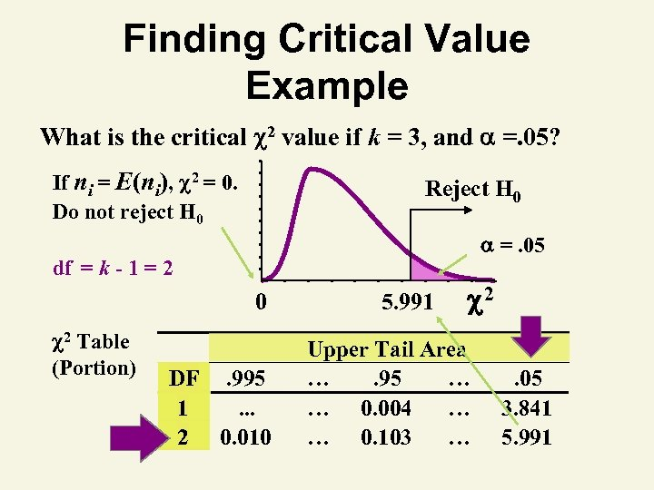 Finding Critical Value Example What is the critical 2 value if k = 3,