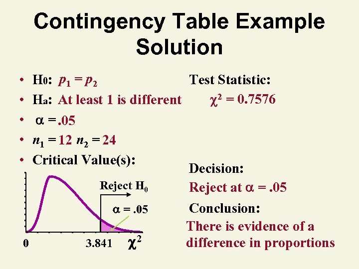 Contingency Table Example Solution • • • H 0: p 1 = p 2