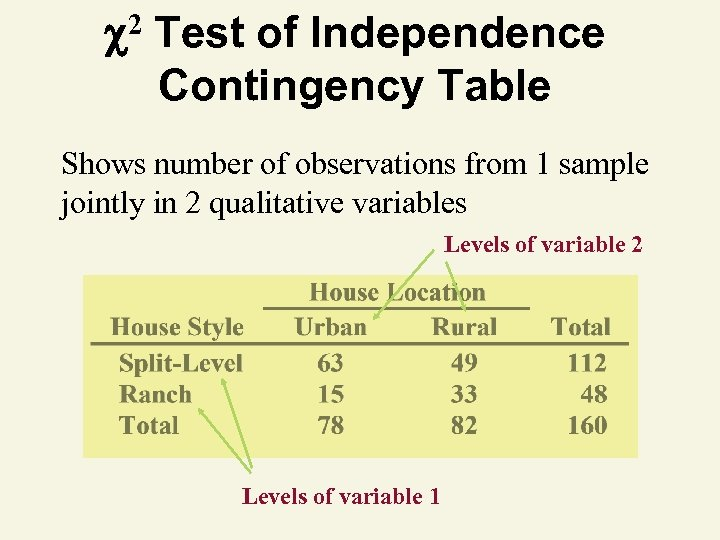 2 Test of Independence Contingency Table Shows number of observations from 1 sample
