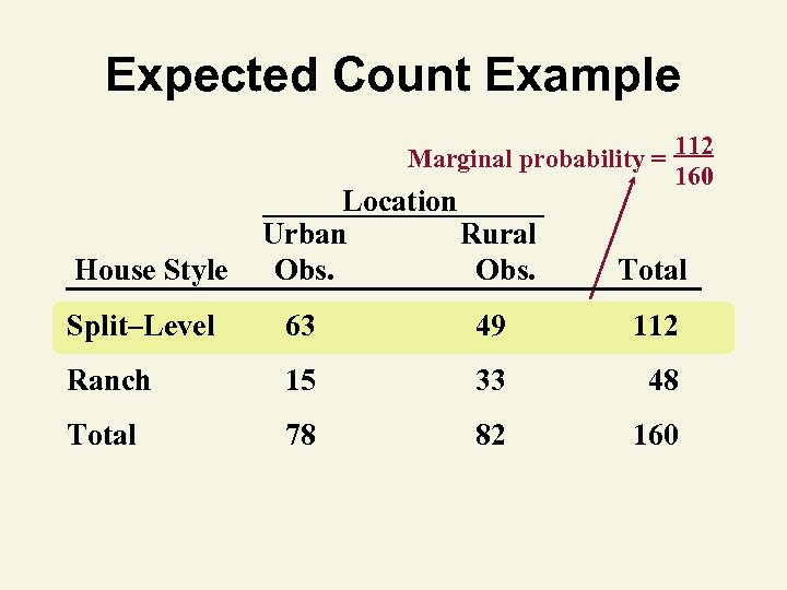 Expected Count Example Marginal probability = 112 160 House Style Location Urban Rural Obs.
