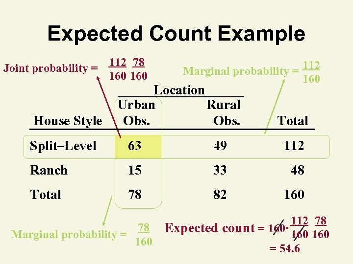 Expected Count Example Joint probability = House Style 112 78 160 Marginal probability =