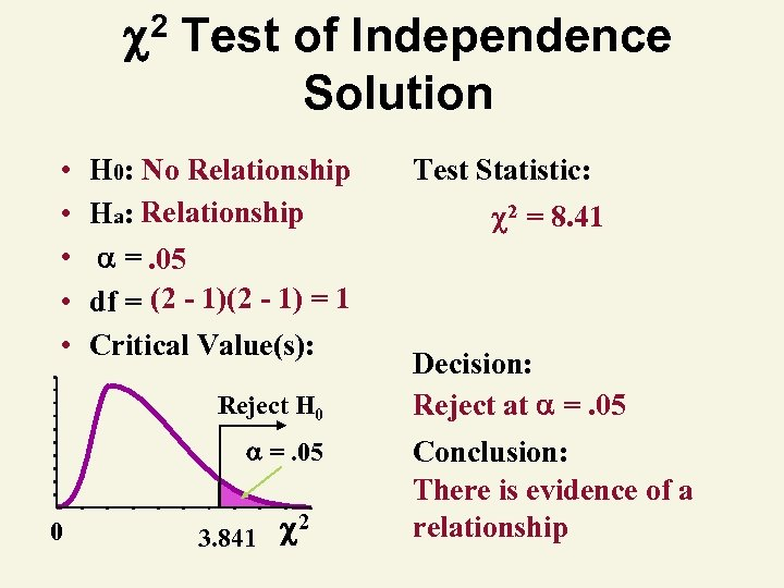 2 Test of Independence Solution • • • H 0: No Relationship Ha:
