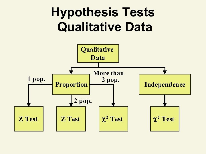 Hypothesis Tests Qualitative Data 1 pop. Proportion More than 2 pop. Independence 2 pop.