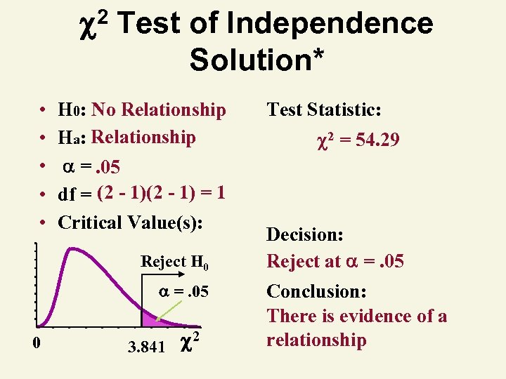 2 Test of Independence Solution* • • • H 0: No Relationship Ha: