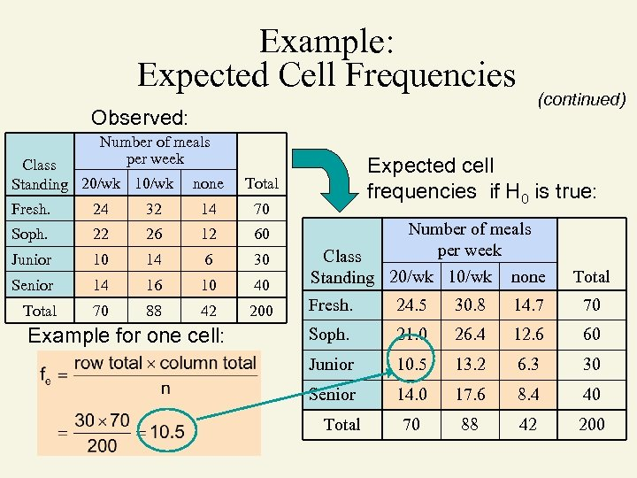 Example: Expected Cell Frequencies (continued) Observed: Number of meals per week Class Standing 20/wk