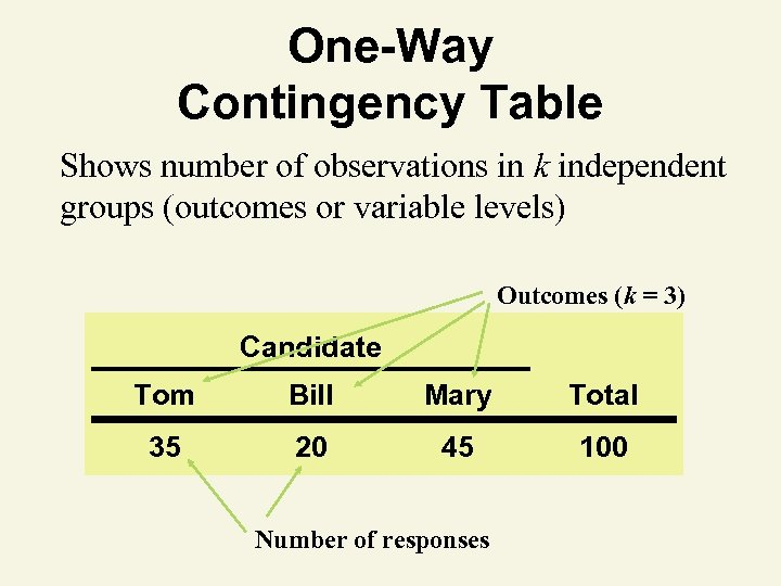 One-Way Contingency Table Shows number of observations in k independent groups (outcomes or variable