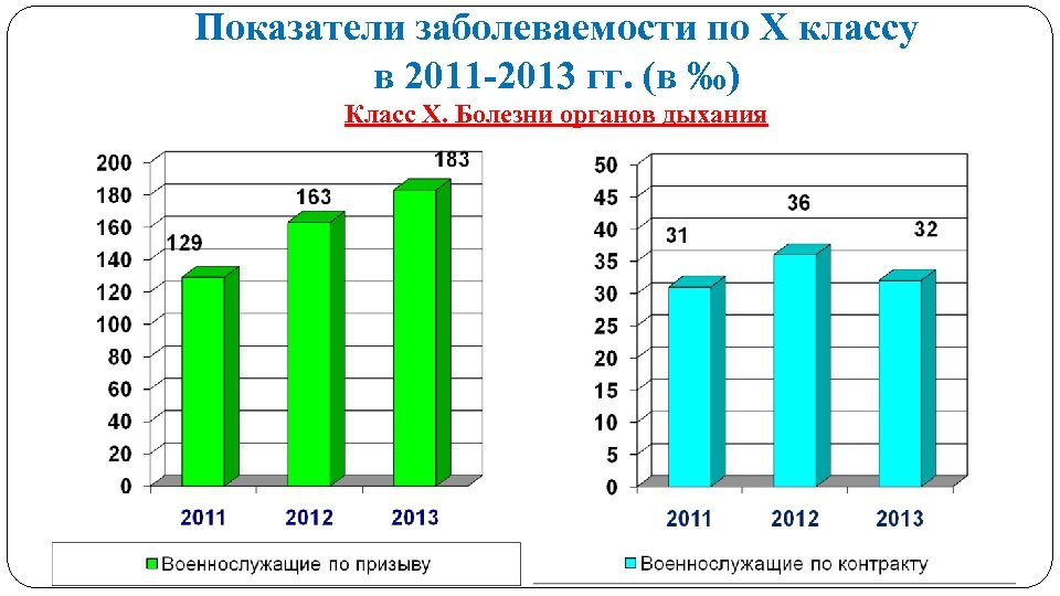 Показатели заболеваемости по Х классу в 2011 -2013 гг. (в ‰) Класс Х. Болезни