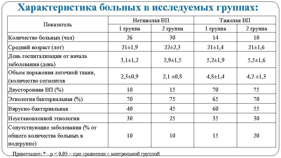 Характеристика больных в исследуемых группах: Показатель Количество больных (чел) Нетяжелая ВП 1 группа 2