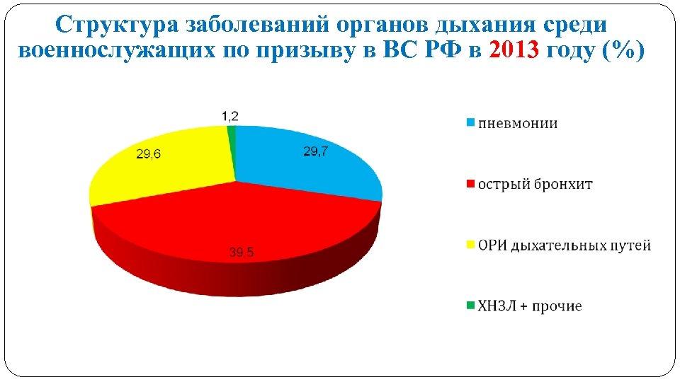 Структура заболеваний органов дыхания среди военнослужащих по призыву в ВС РФ в 2013 году