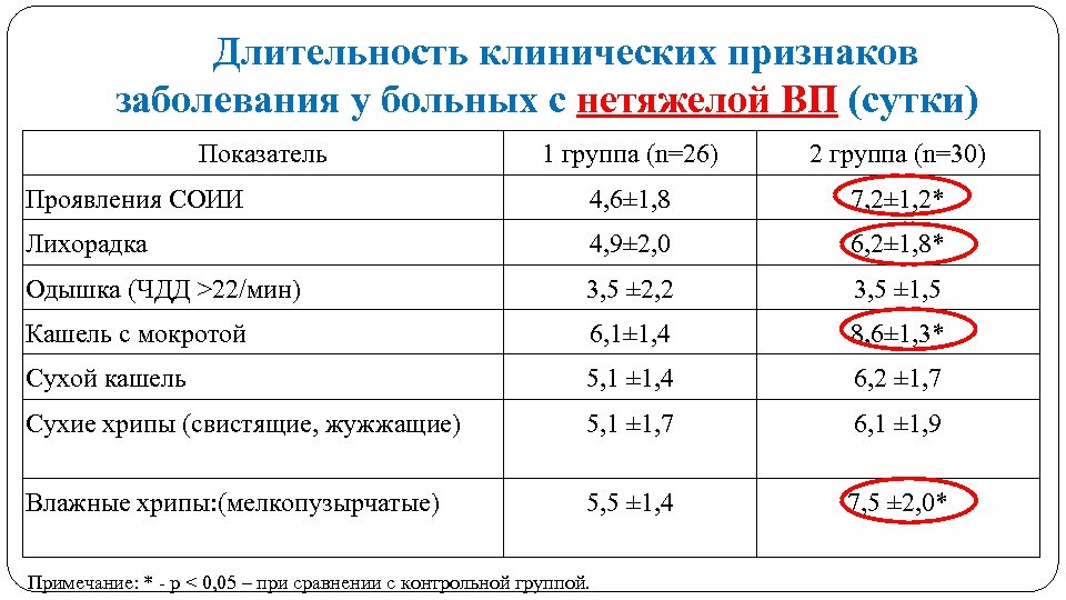 Длительность клинических признаков заболевания у больных с нетяжелой ВП (сутки) Показатель 1 группа (n=26)