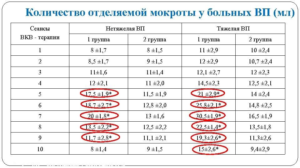 Количество отделяемой мокроты у больных ВП (мл) Сеансы ВКВ - терапии Нетяжелая ВП