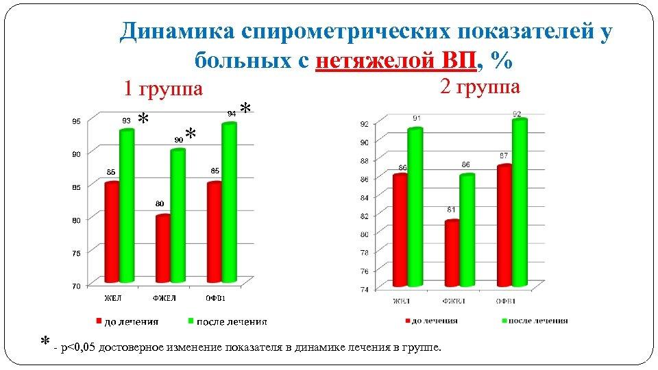 Динамика спирометрических показателей у больных с нетяжелой ВП, % 1 группа * * *