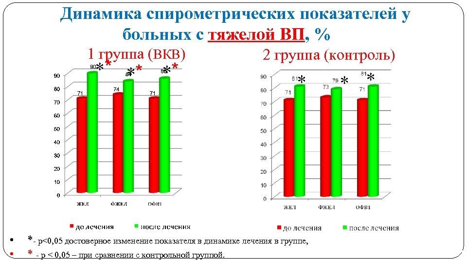 Динамика спирометрических показателей у больных с тяжелой ВП, % 1 группа (ВКВ) ** **