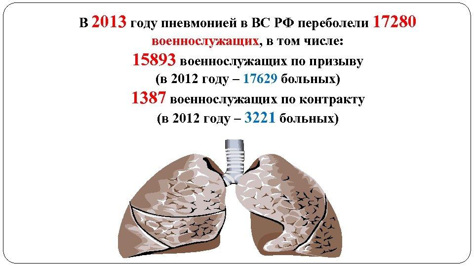 В 2013 году пневмонией в ВС РФ переболели 17280 военнослужащих, в том числе: 15893