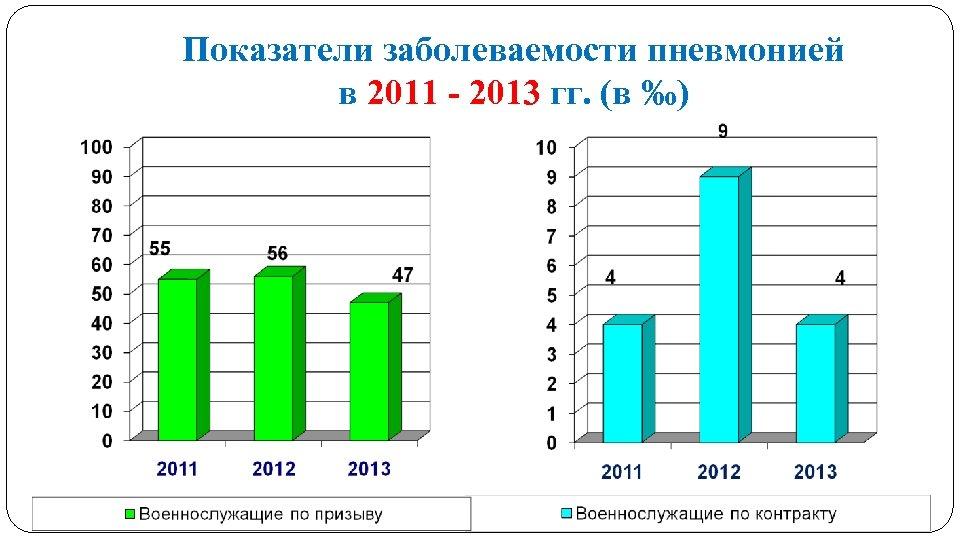 Показатели заболеваемости пневмонией в 2011 - 2013 гг. (в ‰)