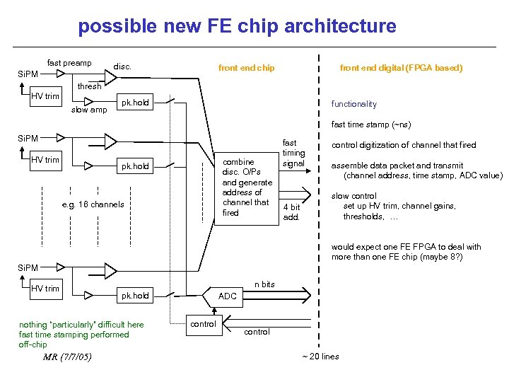 possible new FE chip architecture fast preamp Si. PM disc. front end chip front