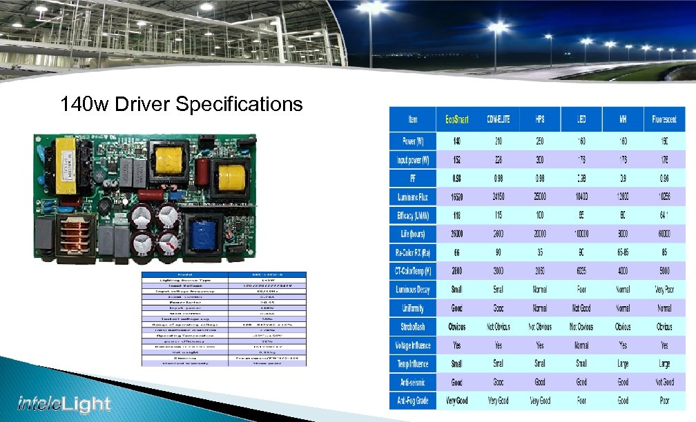 140 w Driver Specifications