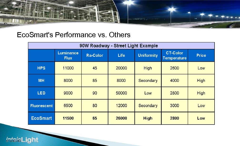 Eco. Smart's Performance vs. Others