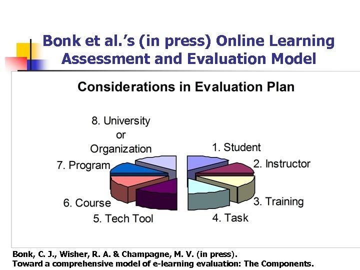 Bonk et al. 's (in press) Online Learning Assessment and Evaluation Model Bonk, C.