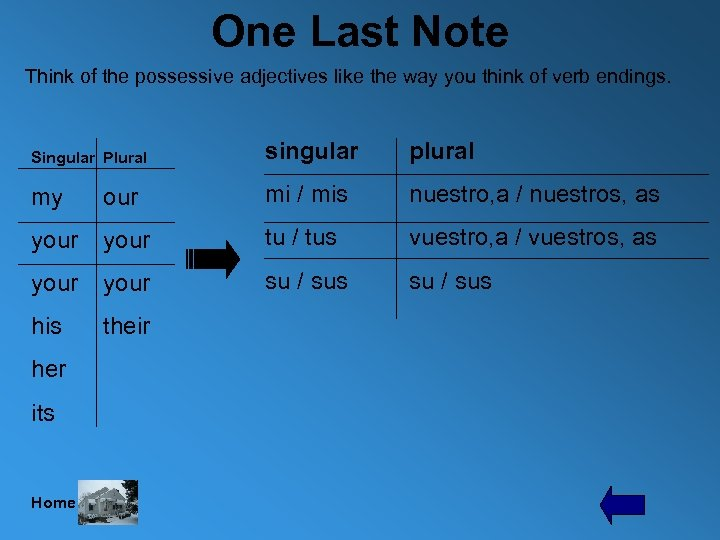 One Last Note Think of the possessive adjectives like the way you think of