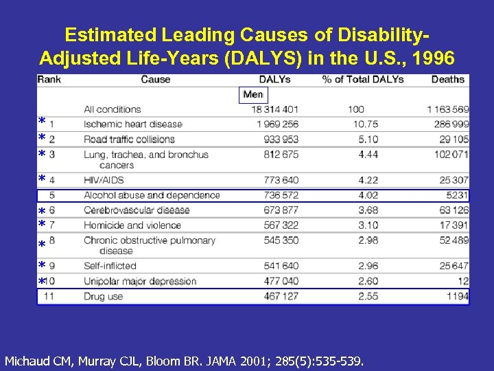 Estimated Leading Causes of Disability. Adjusted Life-Years (DALYS) in the U. S. , 1996