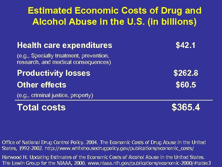 Estimated Economic Costs of Drug and Alcohol Abuse in the U. S. (in billions)