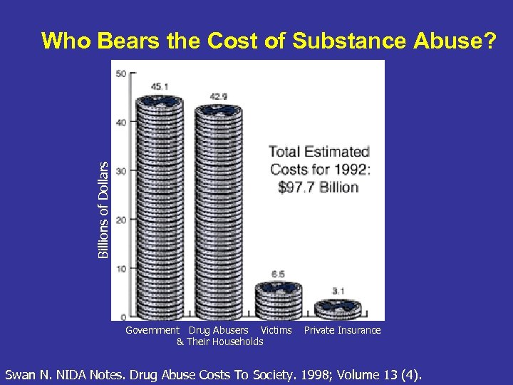 Billions of Dollars Who Bears the Cost of Substance Abuse? Government Drug Abusers Victims