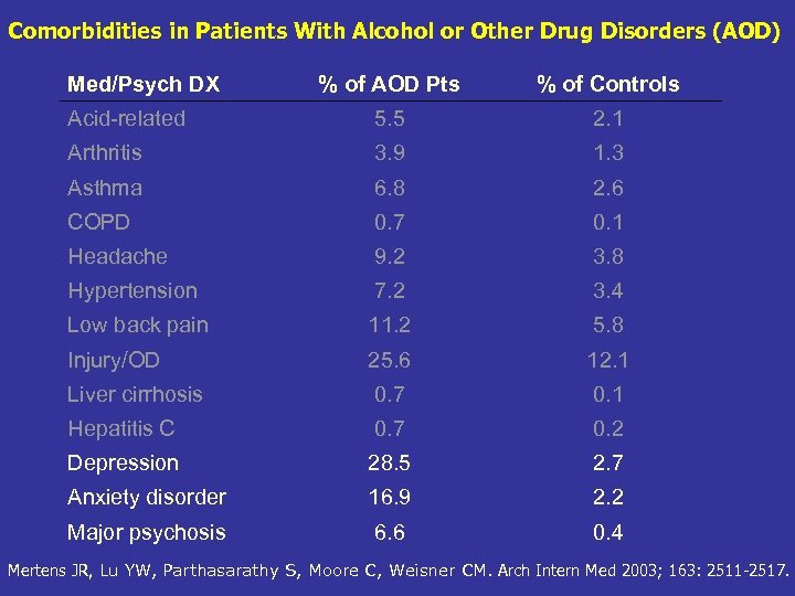 Comorbidities in Patients With Alcohol or Other Drug Disorders (AOD) Med/Psych DX % of