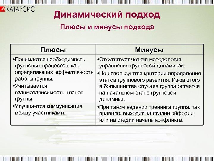 Динамический подход Плюсы и минусы подхода Плюсы Минусы • Понимается необходимость • Отсутствует четкая