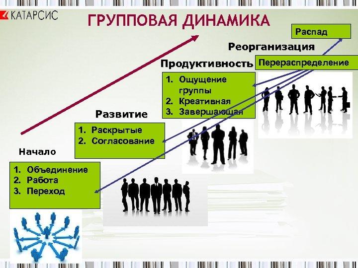 ГРУППОВАЯ ДИНАМИКА Распад Реорганизация Продуктивность Перераспределение Развитие Начало 1. 2. 3. 1. Раскрытые 2.