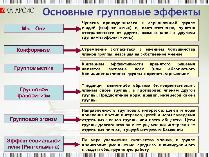Основные групповые эффекты Мы - Они Чувство принадлежности к определенной группе людей (эффект «мы»