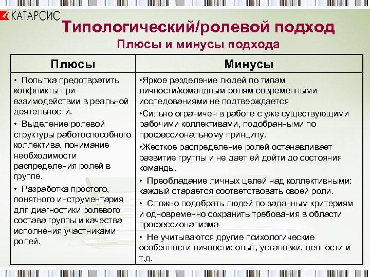 Типологический/ролевой подход Плюсы и минусы подхода Плюсы • Попытка предотвратить конфликты при взаимодействии в