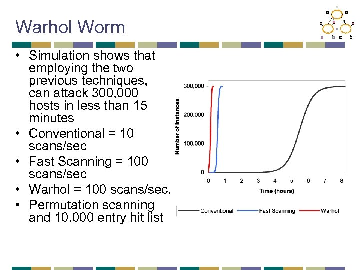 Warhol Worm • Simulation shows that employing the two previous techniques, can attack 300,