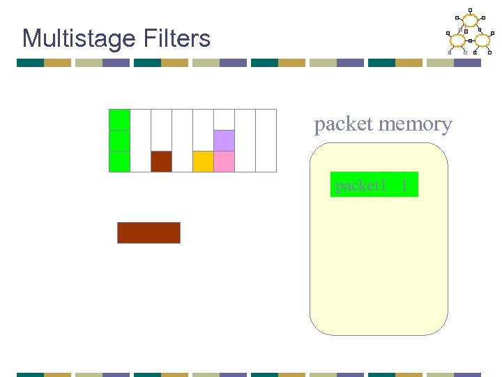 Multistage Filters packet memory packet 1 1