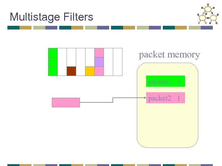 Multistage Filters packet memory packet 1 1 packet 2 1