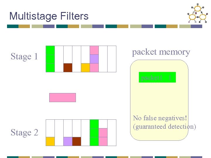 Multistage Filters Stage 1 packet memory packet 1 1 Stage 2 No false negatives!