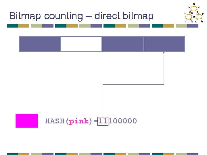 Bitmap counting – direct bitmap HASH(pink)=11100000