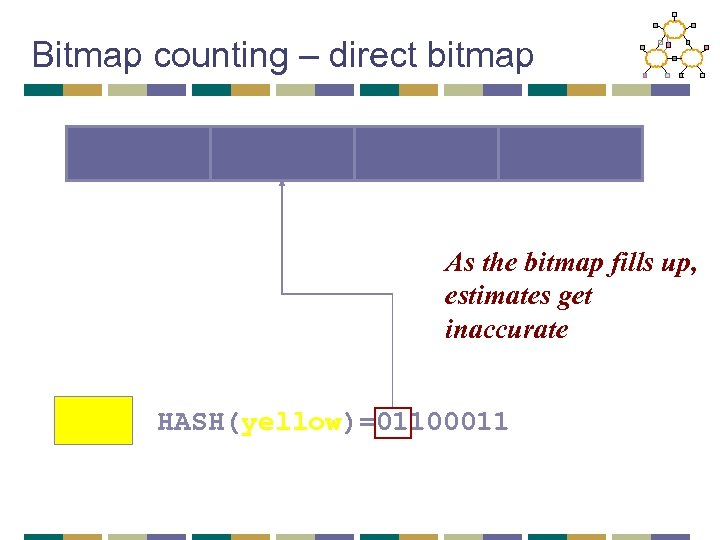 Bitmap counting – direct bitmap As the bitmap fills up, estimates get inaccurate HASH(yellow)=01100011