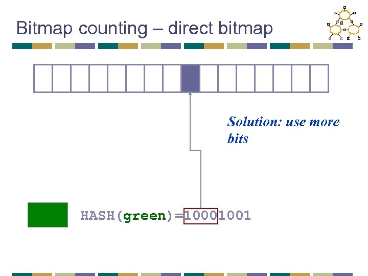 Bitmap counting – direct bitmap Solution: use more bits HASH(green)=10001001
