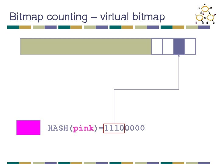 Bitmap counting – virtual bitmap HASH(pink)=11100000