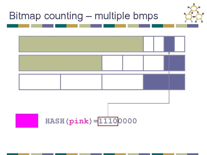 Bitmap counting – multiple bmps HASH(pink)=11100000