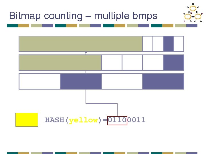 Bitmap counting – multiple bmps HASH(yellow)=01100011