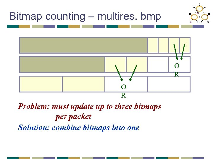 Bitmap counting – multires. bmp O R Problem: must update up to three bitmaps