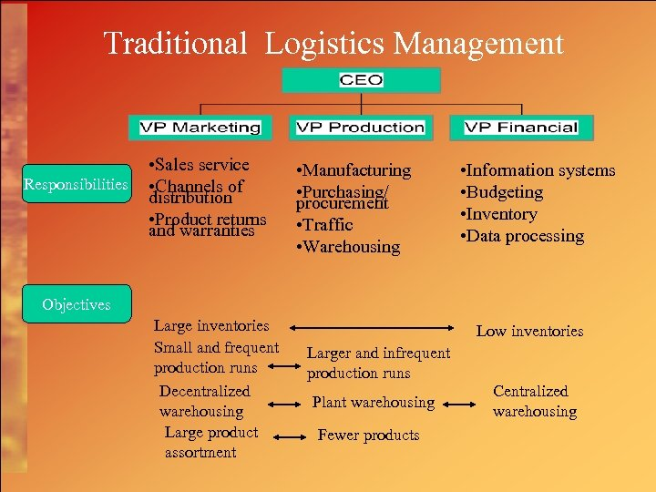 Traditional Logistics Management Responsibilities • Sales service • Channels of distribution • Product returns